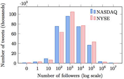 Distribution of tweets over followers