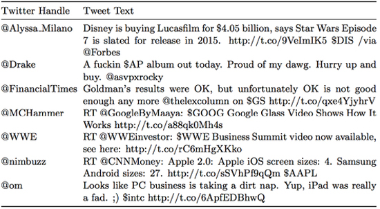 Tweets containing cashtags from people with more than one million followers