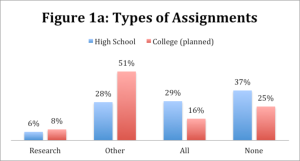 Types of assignments