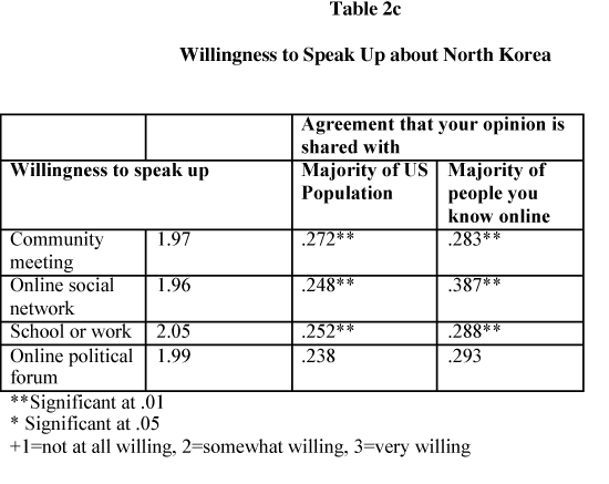 Willingness to Speak Up about North Korea