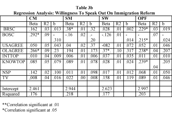 Regression Analysis: Willingness To Speak Out On Immigration Reform