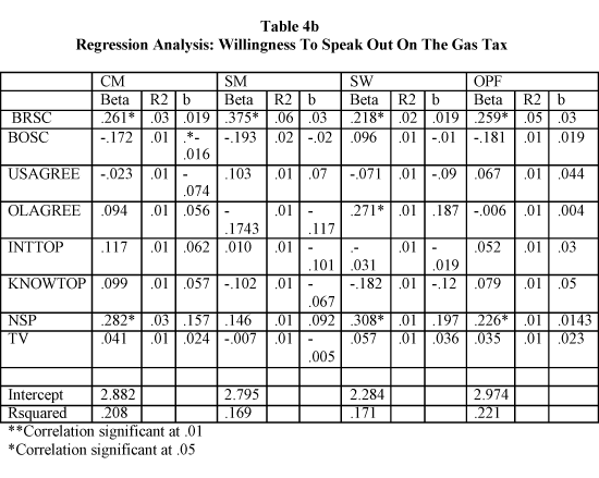 Regression Analysis: Willingness To Speak Out On The Gas Tax