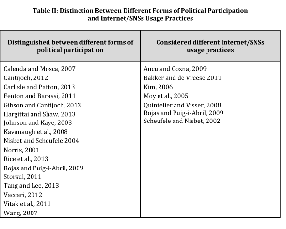 Distinction between different forms of political participation and Internet/SNSs usage practices