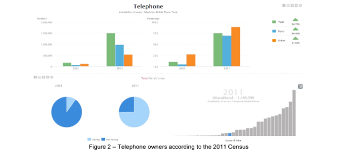 Telephone owners according to 2011 Census