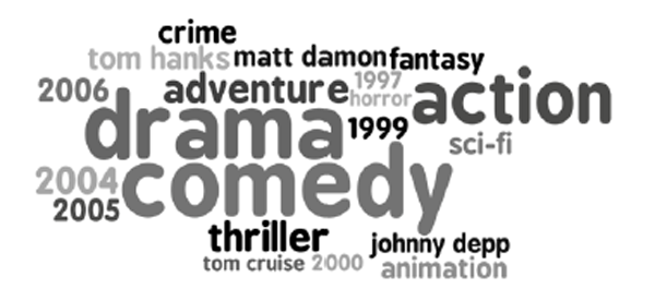Tag cloud of the top-20 most frequent terms in the ground truth