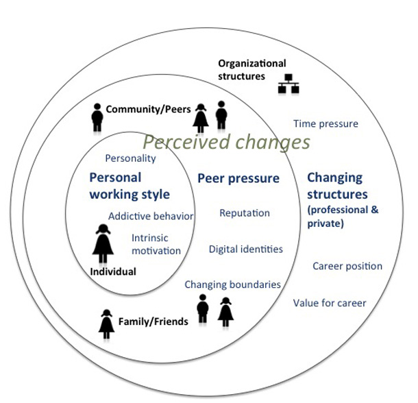 Factors influencing social media practice of TEL researchers