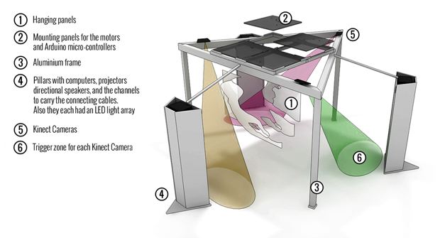 A schematic representation of the installation's components