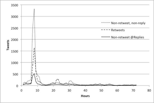 Tweets per hour by tweet type for #DowntonAbbey