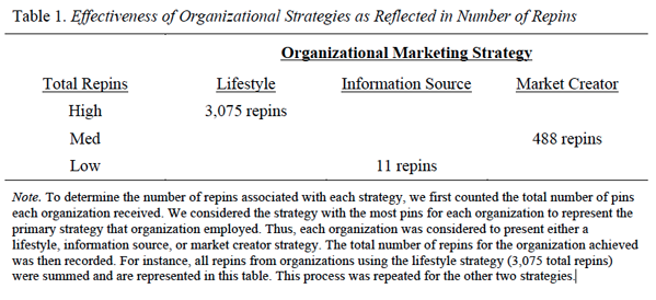 Effectiveness of organizational strategies as reflected in number of repins