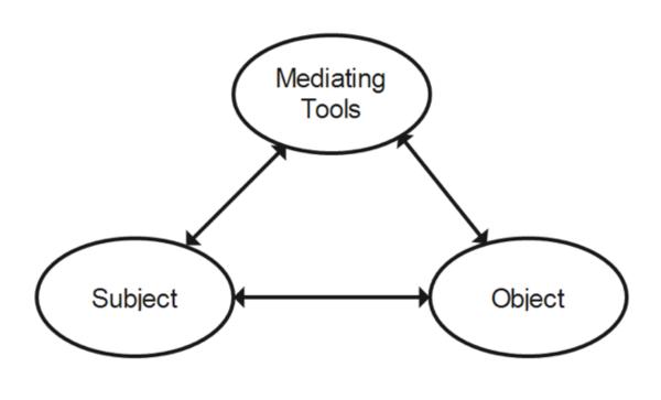 Vygotsky's conceptualization of an activity system