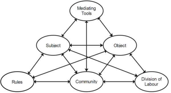 Engestrom's visual depiction of Leont'ev's conceptualization of an activity system