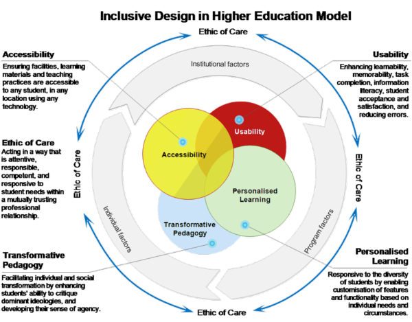 Inclusive design of technology enhance learning model