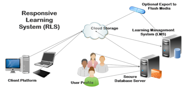 Visual representation of the conceptual model of an adaptive RLS based on the Global Public Inclusive (GPII) Infrastructure