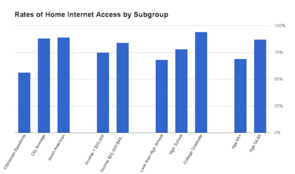 Rate of home Internet access by subgroup