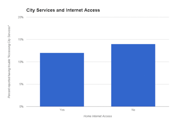 City services and Internet access