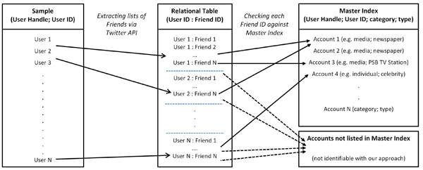 Methodology to identify publicly relevant accounts among Twitter friends
