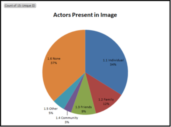Actors present in the images