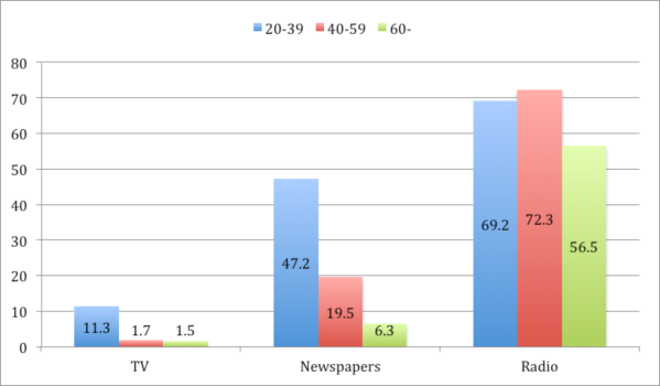 Mass media disconnectors in different age groups