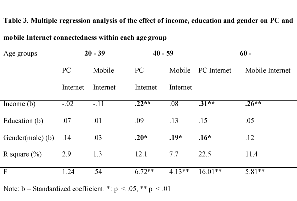 Multiple regression analysis of the effect of income, education and gender on PC and mobile Internet connectedness within each age group
