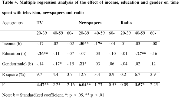Multiple regression analysis of the effect of income, education and gender on time spent with television, newspapers and radio