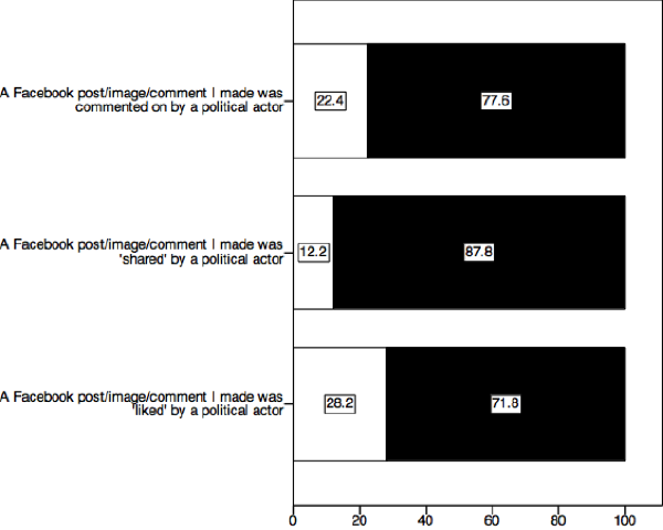Respondents perceived responses from political actors on Facebook