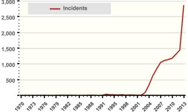 Number of terrorist attacks in Iraq per year