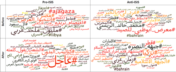 Tag clouds for the most indicative 50 hashtags of ISIS support and opponents in the period before and after they started tweeting about ISIS