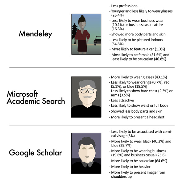 Differences in profile pictures across platforms