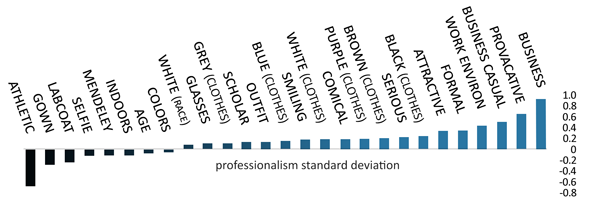 Professionalism and attractiveness - average differences