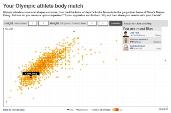 Your Olympic Athlete Body Match