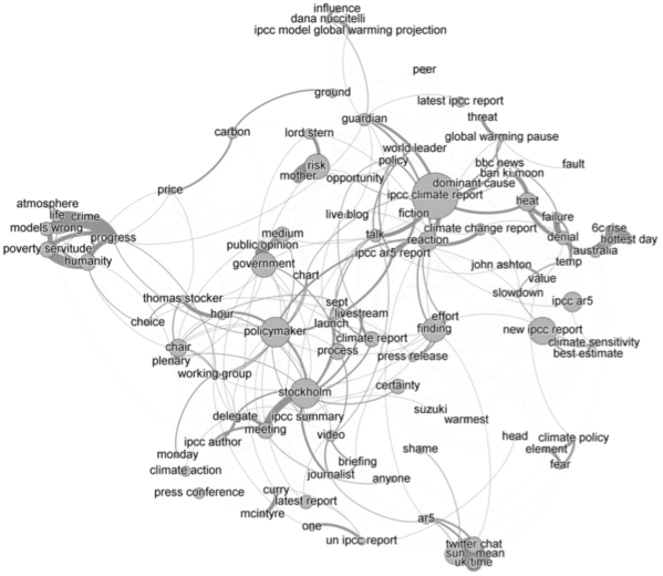 Co-occurrence network of the most frequently used noun phrases in the tweets containing the acronym IPCC