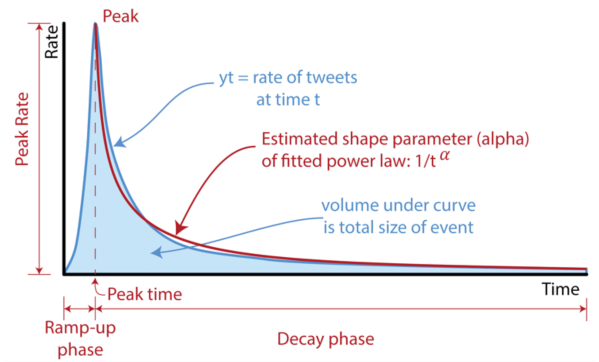 Signature model shows the phases of its life cycle and quantifiable characteristics