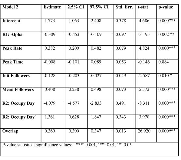 Regression model results