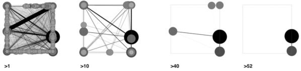 Mutual connections filtered by number of exchanges