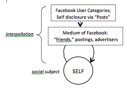 Facebook as an interpellating technology of the self