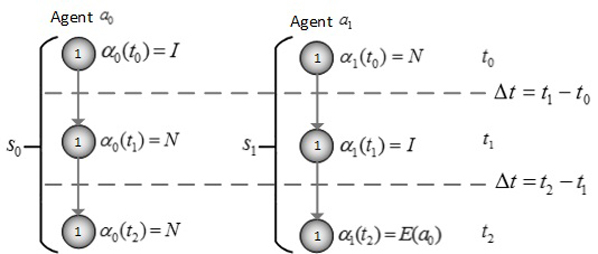 Diagram shows two columns, each representing agent a0 and a1 strategies s0 and s1