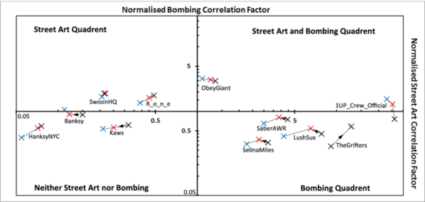 Correlation factor plots that have been normalised by the internal correlation factor between graffiti bombing and street art