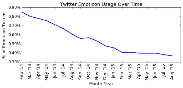 Temporal trend of percentage of Emoticon tokens in tweets from our sample