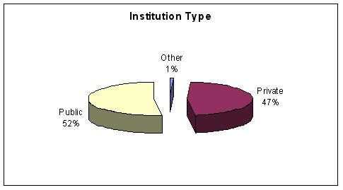 Institution Type