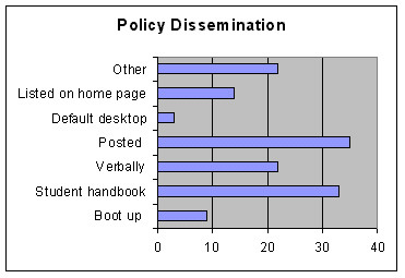 Policy Dissemination
