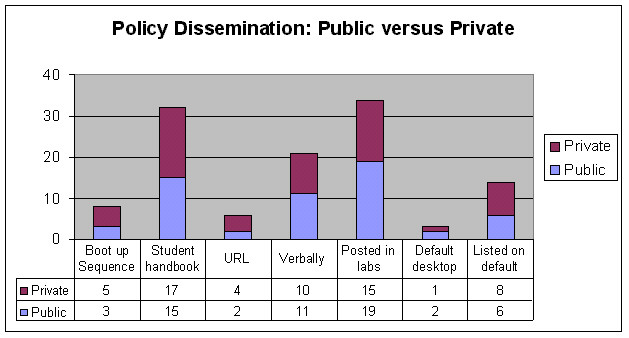 Policy Dissemination: Public versus Private