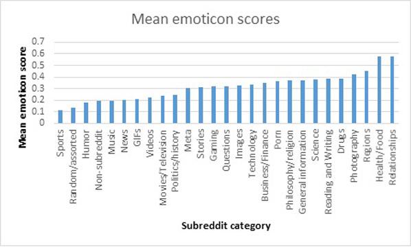 Mean emoticon scores by subreddit type