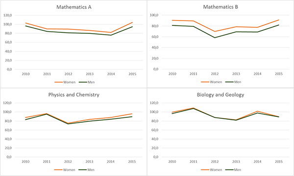 Exams' results of mathematics, physics, and chemistry, as well as biology and geology, first and second phase, by sex