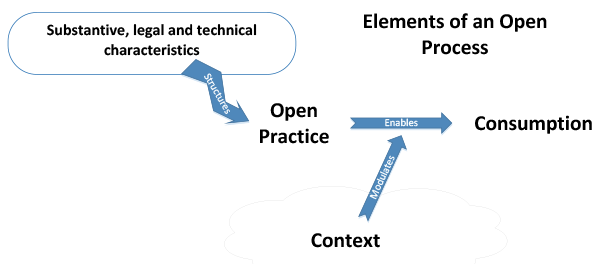 The four key elements of an open process