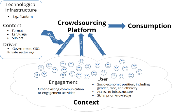 Openness as crowdsourcing in context