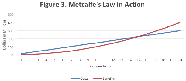 Metcalfe's Law in action