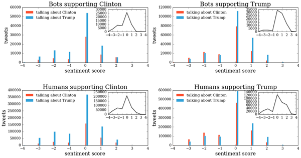 Distributions of the sentiment of bots (top) and humans (bottom) supporting the two Presidential candidates