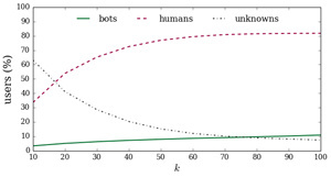 Fraction of users as a function of the k-core