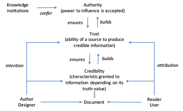 Authority, trust and credibility (ATC) model