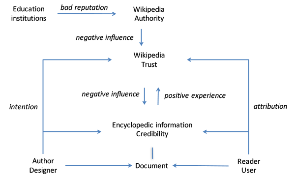 Authority, trust and credibility in Wikipedia